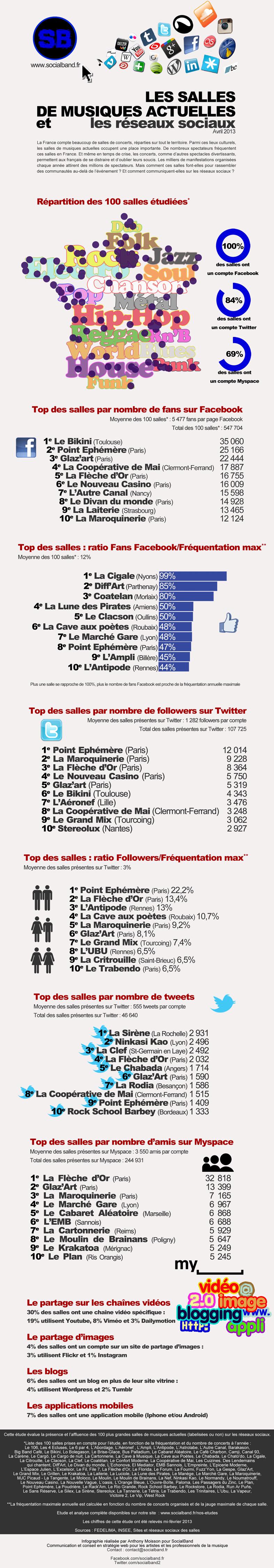 infographie_salles_et_reseaux_sociaux_avril2013_mini