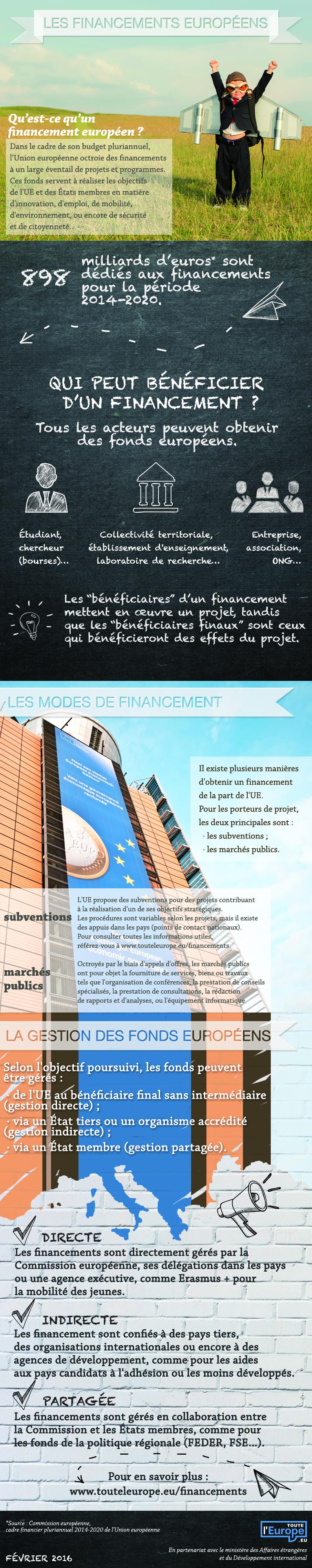 dataviz_financements